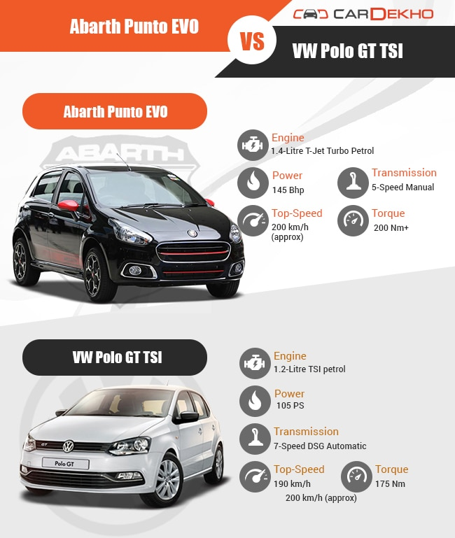 Abarth Punto Evo Vs Vw Polo Gt Tsi Business Standard News