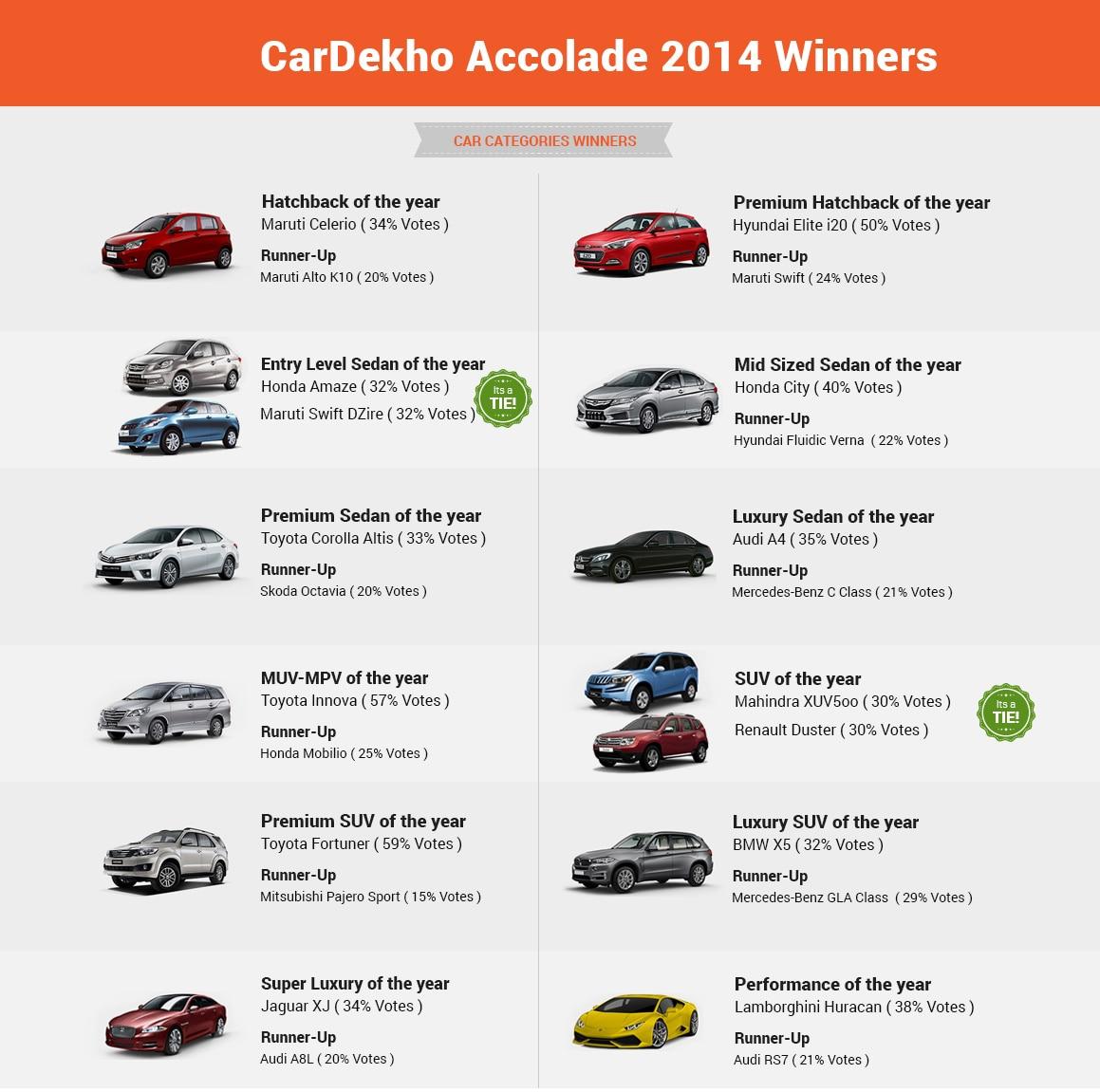 Luxury Car Brands List >> CarDekho.com announces winners of CarDekho Accolade 2014 | Business Standard News