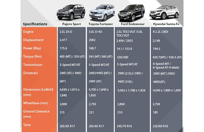 2018 Toyota Fortuner Review | 2017 - 2018 Best Car Reviews