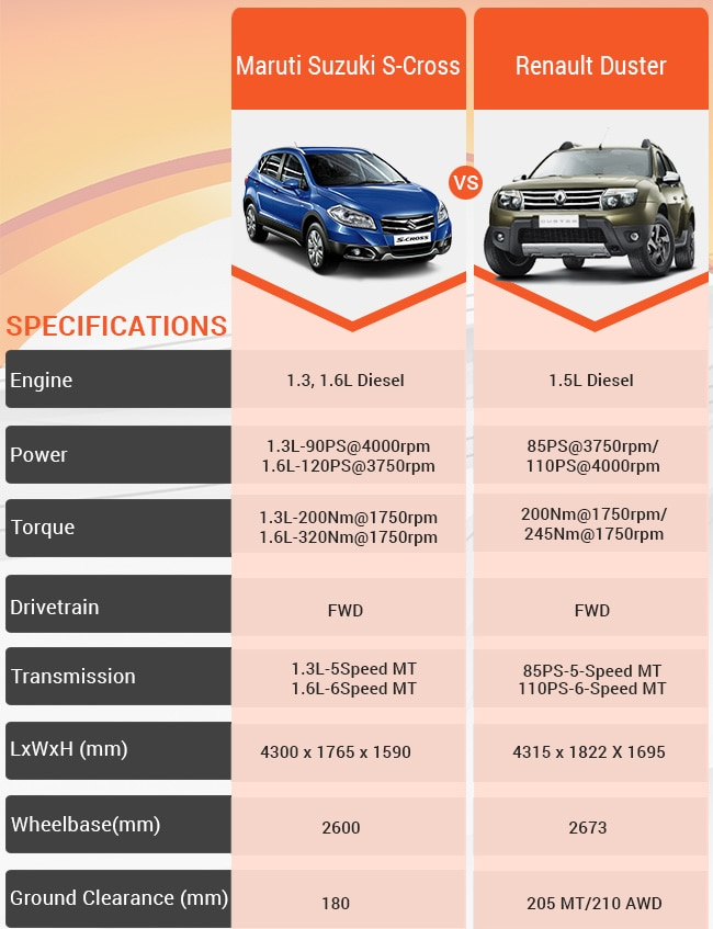 Compare Maruti Suzuki S Cross Vs Renault Duster Business Standard News