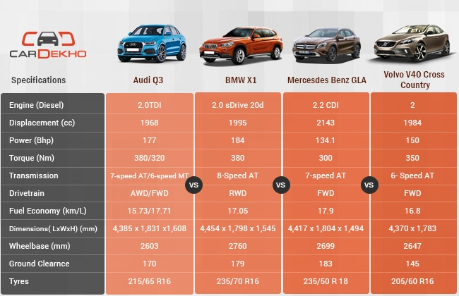 Competition Check Audi Q Vs Mercedes Benz GLAClass Vs BMW X Vs - What car is better audi or bmw