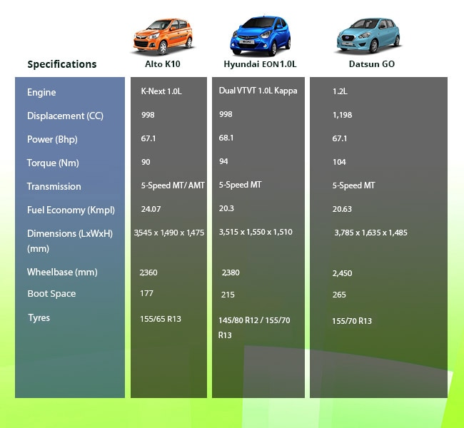 Specification comparison