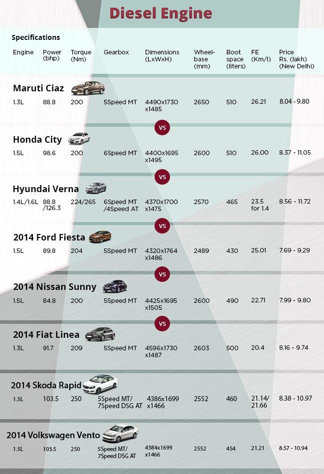 Maruti Suzuki Ciaz Diesel Spec Comparison