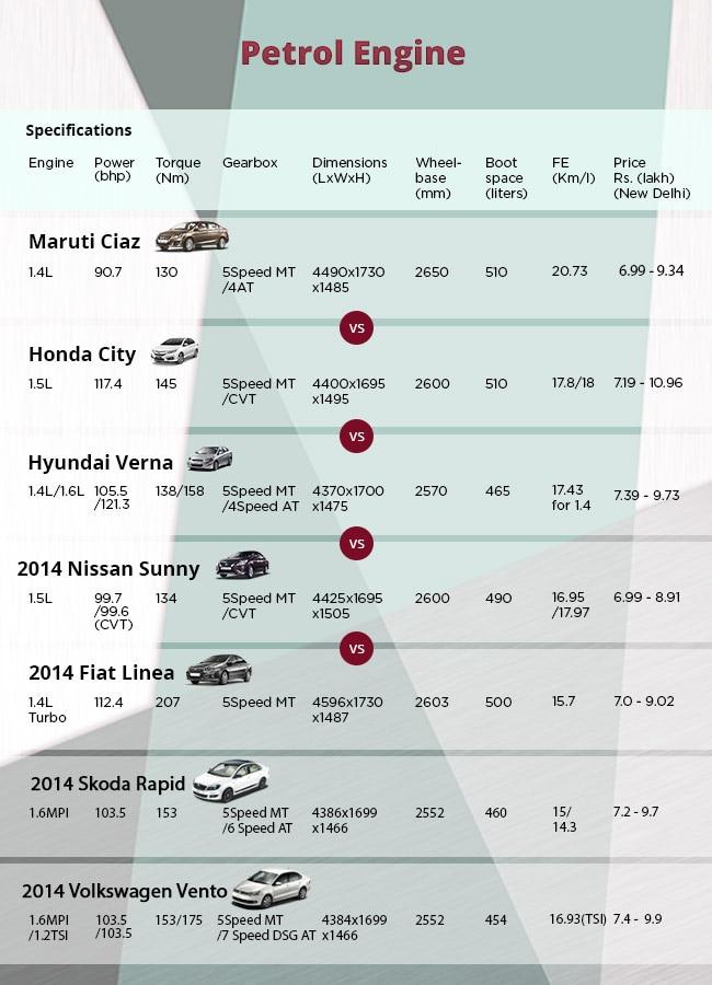 Maruti Suzuki Ciaz Petrol Spec Comparison
