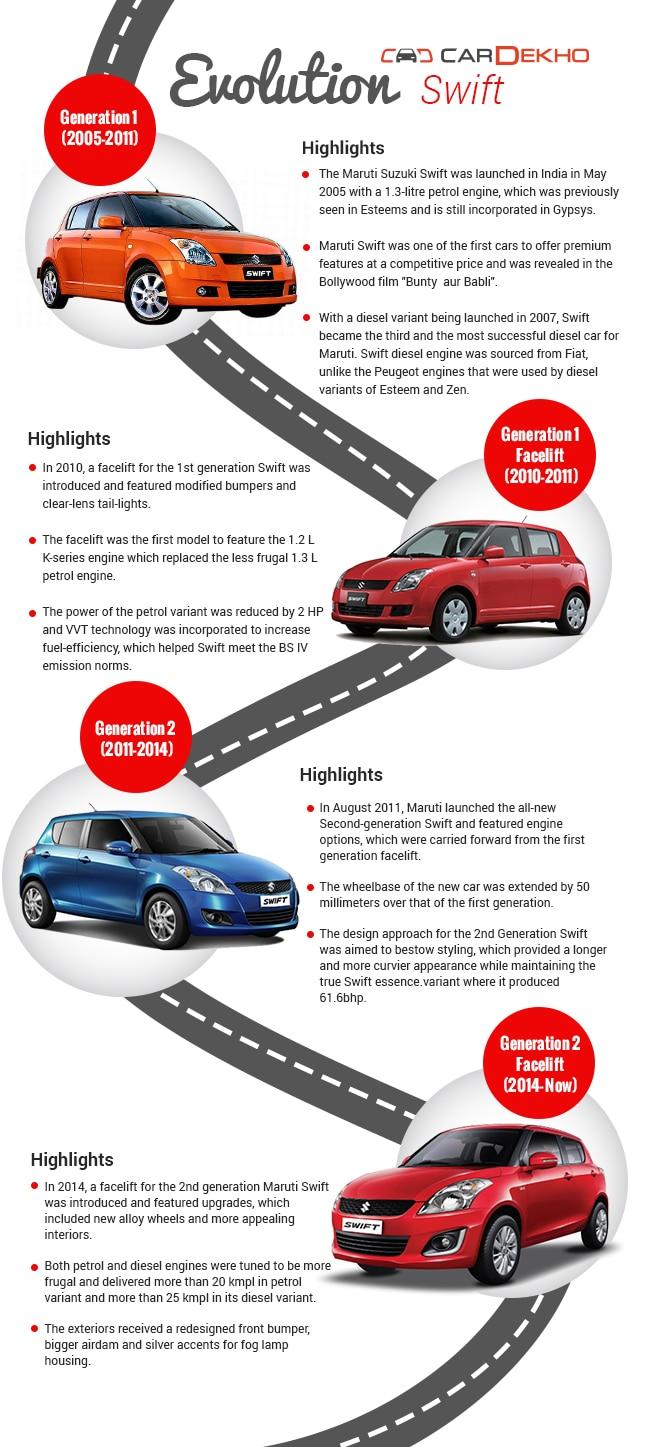 Maruti Suzuki Swift Car History