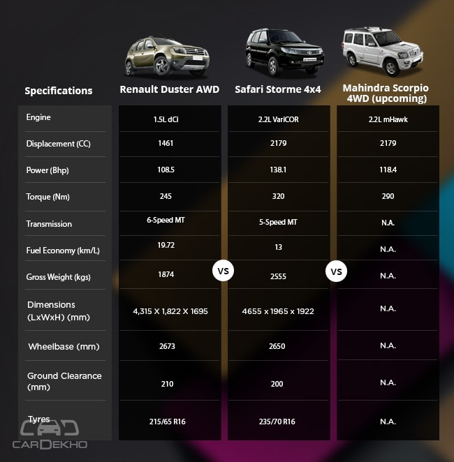 Renault Duster AWD vs Tata Safari Storme 4x4 VS Mahindra Scorpio 4WD