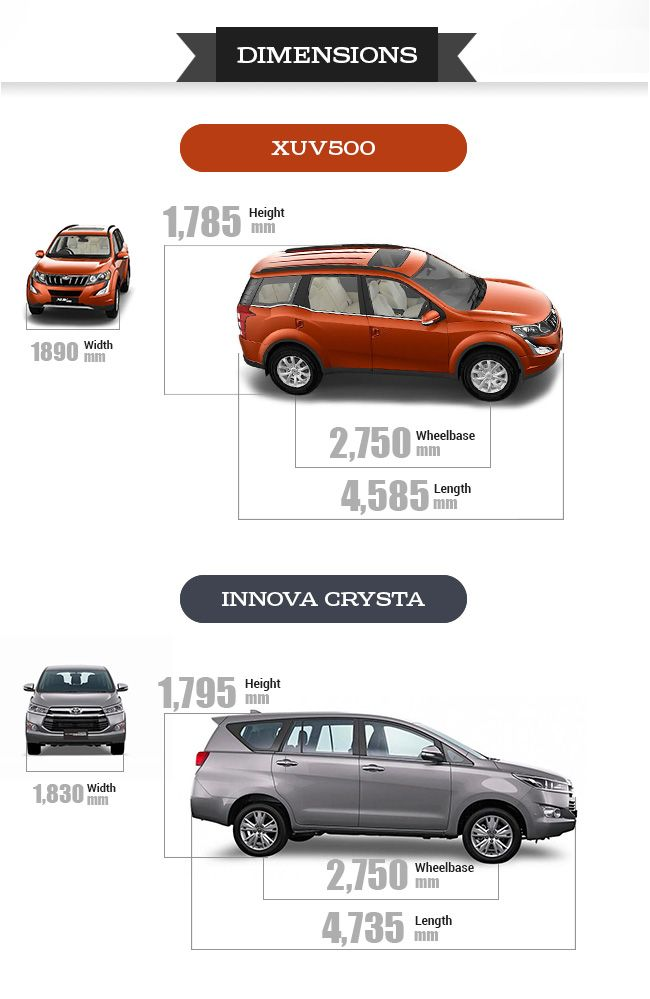 Innova Crysta Vs Xuv500 Which One To Pick Business