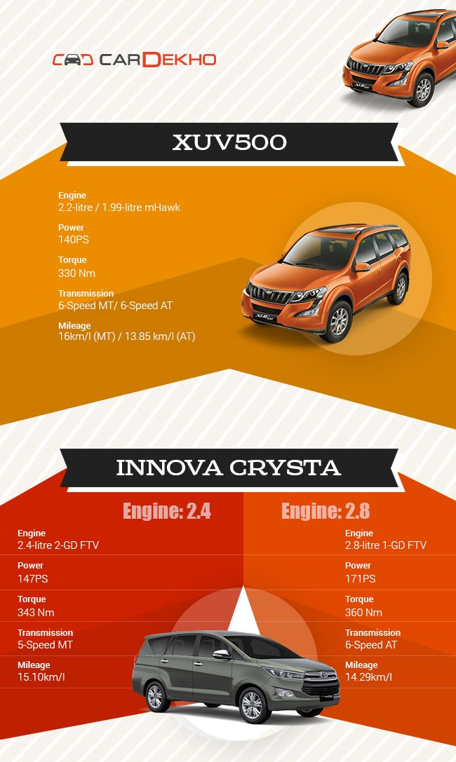 Innova Crysta Vs Xuv500 Which One To Pick Business Standard News