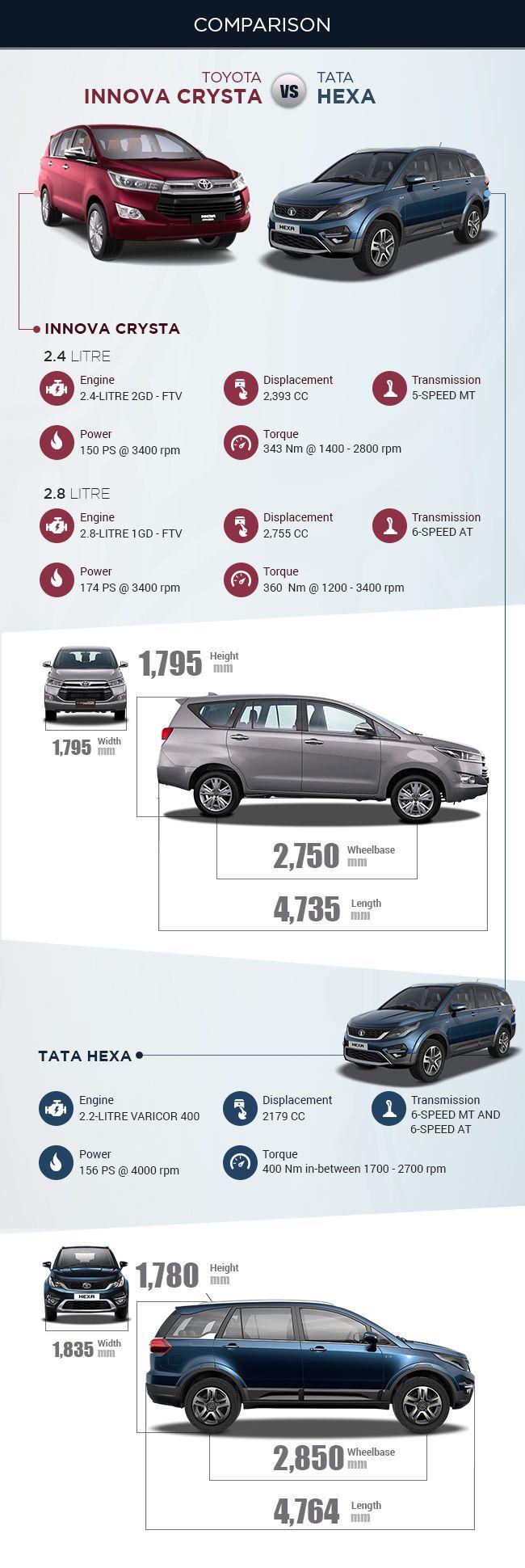 Toyota Innova Crysta vs Tata Hexa