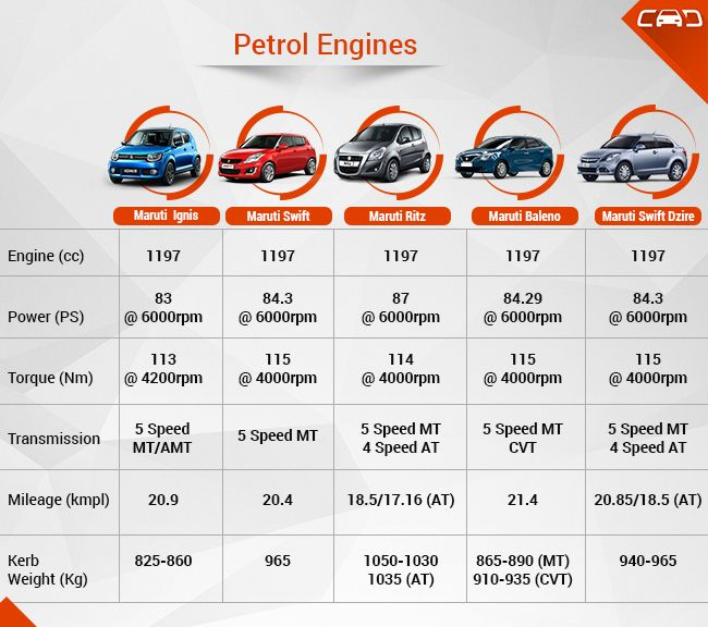 Maruti-ignis-petrol-engine-comparision