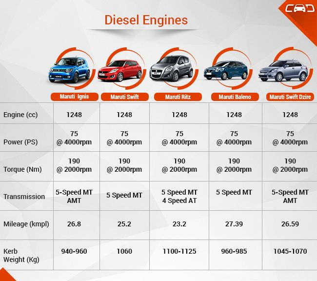 Maruti-ignis-diesel-engine-comparision