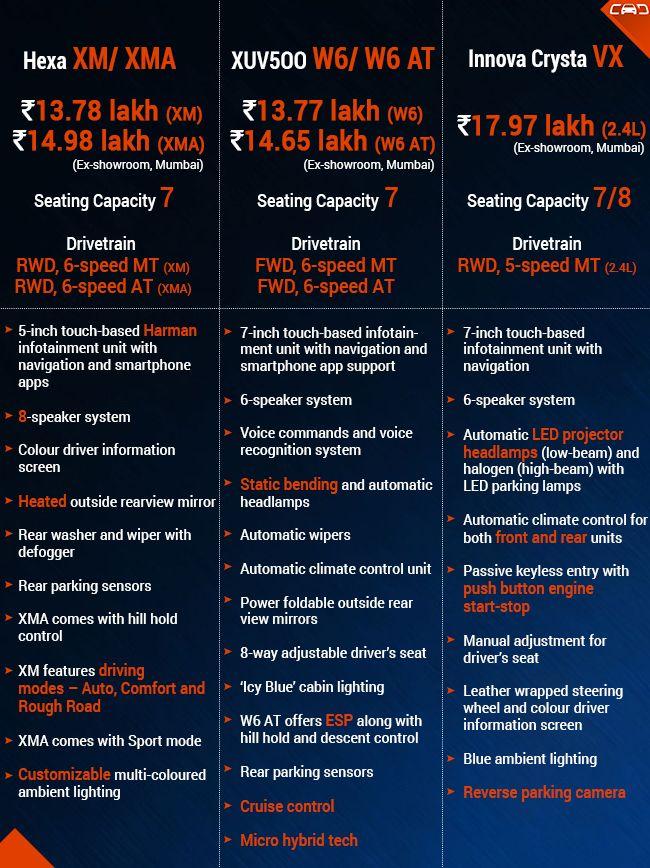 Tata Hexa Vs Mahindra XUV5OO Vs Toyota Innova Crysta