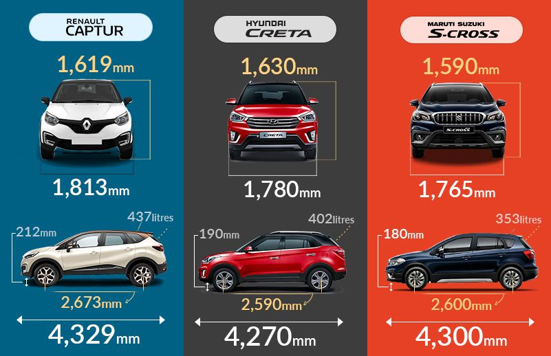 Renault Captur vs Creta vs S-Cross: Dimensions